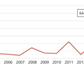 Mỹ đang đối mặt với nguy cơ bùng phát dịch sởi