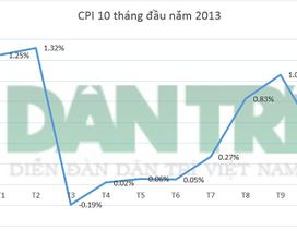 Giá lương thực, thực phẩm tăng mạnh trong tháng 10