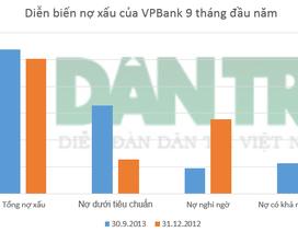 """VPBank tăng trưởng tín dụng mạnh, lãi vẫn """"ngót"""" sâu"""