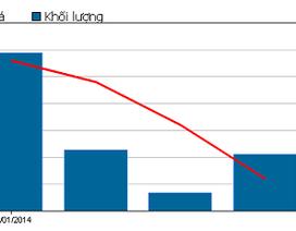 """Cổ phiếu BIDV """"bốc hơi"""" hơn 6.000 tỷ đồng sau 3 phiên giao dịch"""