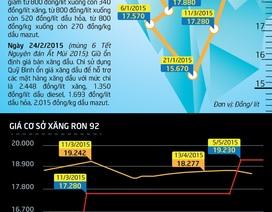 """[Infographics] - Xăng vẫn điệp khúc """"tăng nhiều, giảm ít"""""""