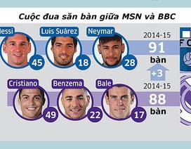 Cuộc đua săn bàn giữa Benzema-Bale-Ronaldo và Messi-Suarez-Neymar