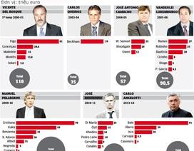 [Infographics] Perez ném tiền như thế nào mỗi khi thay tướng