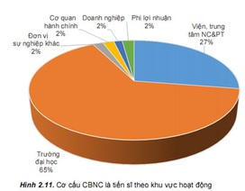 """Câu trả lời cho """"Hơn 24 nghìn tiến sĩ Việt Nam đang làm gì?"""""""