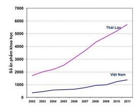 Năng lực nghiên cứu khoa học Việt Nam ra sao?