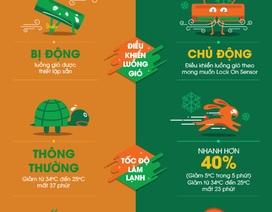 [Infographics] - 5 tiêu chí lựa chọn máy lạnh cho mùa nắng nóng