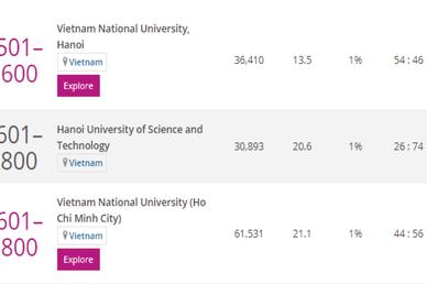 Ba đại học lớn Việt Nam tiếp tục vào bảng xếp hạng thế giới THE năm 2021