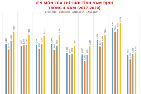 """Vị trí đáng kinh ngạc của """"đất học"""" Nam Định tại kỳ thi tốt nghiệp THPT"""