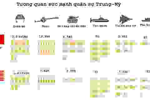 Tương quan sức mạnh quân sự Mỹ-Trung