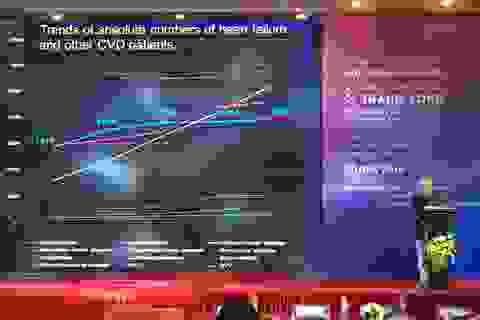 Chuyên gia cập nhật kiến thức mới nhất về điều trị tim mạch