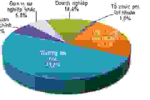 Có bao nhiêu tiến sĩ tham gia nghiên cứu và phát triển ở Việt Nam?