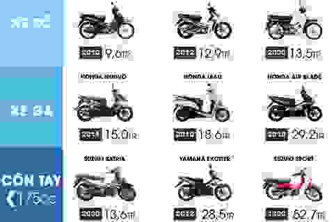 Người Việt đổi xe trung bình sau 6 năm sử dụng