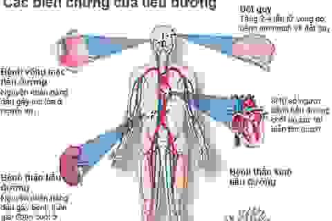 Bí quyết để tránh các biến chứng của bệnh tiểu đường