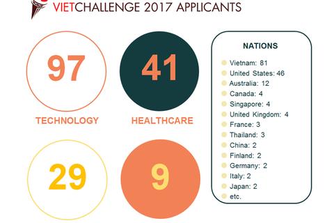 16 ý tưởng xuất sắc lọt vòng Bán kết VietChallenge 2017