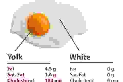 Giá trị dinh dưỡng và các lợi ích cho sức khoẻ của trứng