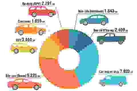 Thị trường ô tô trong nước lập đỉnh mới