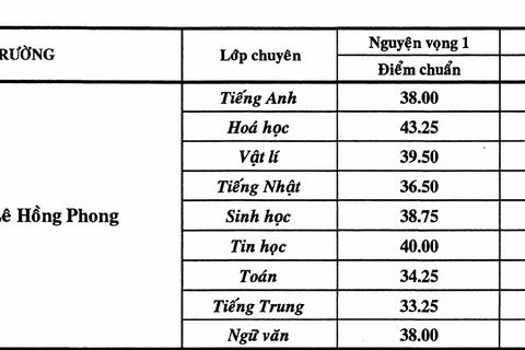 Điểm chuẩn vào chuyên Lê Hồng Phong cao nhất TPHCM