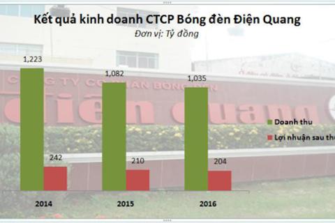 Điện Quang cắt giảm kế hoạch lãi trước thuế 2017 đến 41%
