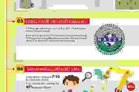 URC Việt Nam không ngừng kiểm soát chất lượng chặt chẽ