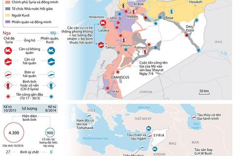 Thống kê mới nhất về hiện diện quân sự của Nga và Mỹ ở Syria