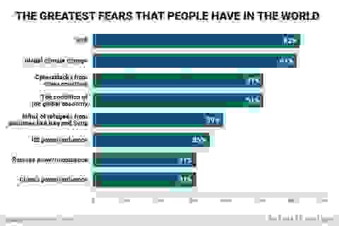 Những nỗi sợ hãi lớn nhất của người dân trên toàn thế giới