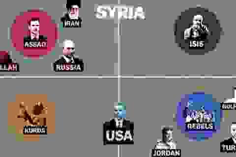 Chiến lược mới của Nga-Iran, quyết thắng ván cờ Trung Đông 2017