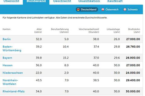 Du học nghề điều dưỡng tại Đức: Mức lương cơ bản của một điều dưỡng viên?