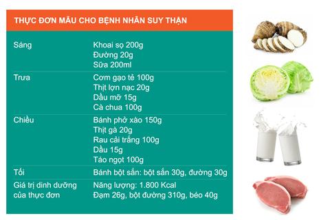 Dinh dưỡng cho người bệnh thận có ure máu tăng