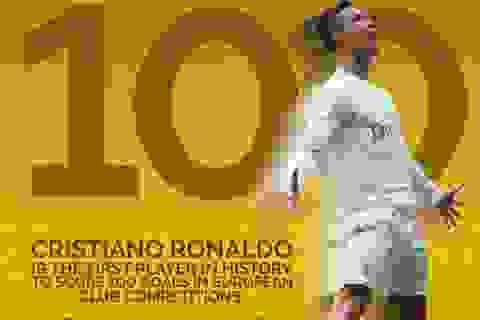 C.Ronaldo đi vào lịch sử với cột mốc vĩ đại ở cúp châu Âu