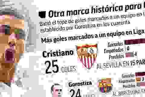 C.Ronaldo lập kỷ lục thứ 4 trong một tuần?
