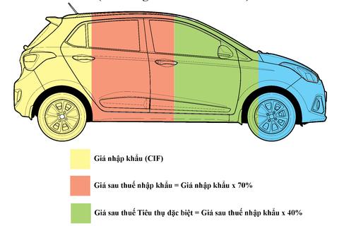 Xe từ Ấn Độ giá trung bình 3.700 USD, đến tay người tiêu dùng giá bao nhiêu?