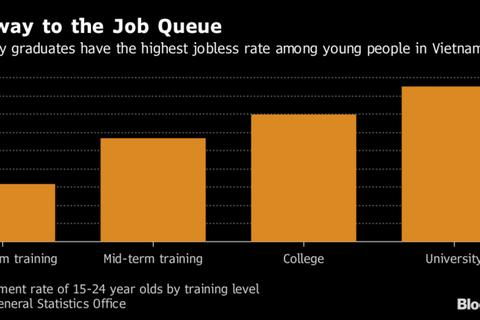 Báo Mỹ viết về tình trạng cử nhân thất nghiệp ở Việt Nam