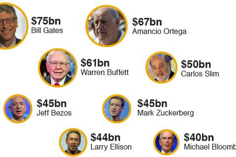 8 tỷ phú nắm tài sản bằng một nửa dân số thế giới
