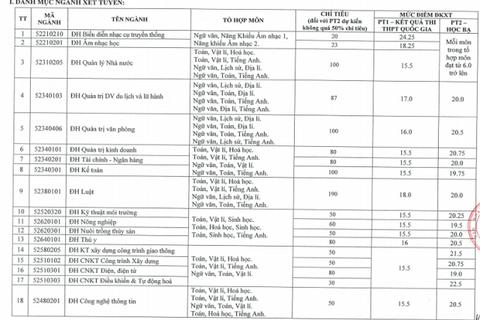 ĐH Trà Vinh: Xét tuyển bổ sung đợt 2 hơn 1.900 chỉ tiêu