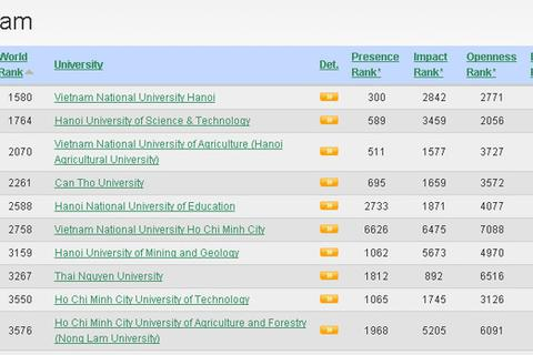 Xếp hạng đại học trên thế giới