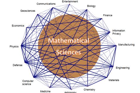 Cần nâng cao chất lượng đào tạo nhân lực ngành toán kinh tế trong trường đại học