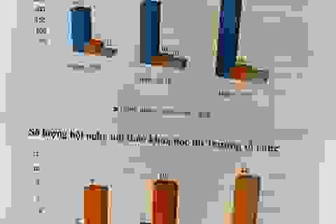Trường ĐH Giao thông Vận tải: 3 năm xuất bản 900 bài báo trong nước và quốc tế