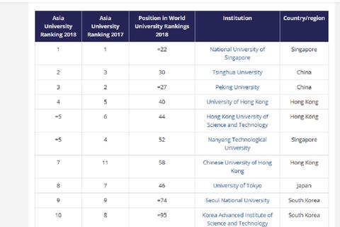 Việt Nam không có trường nào lọt top 350 đại học tốt nhất Châu Á