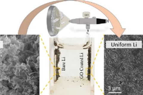 Tấm nano oxit graphene có thể giúp đưa pin litinum-metal ra thị trường