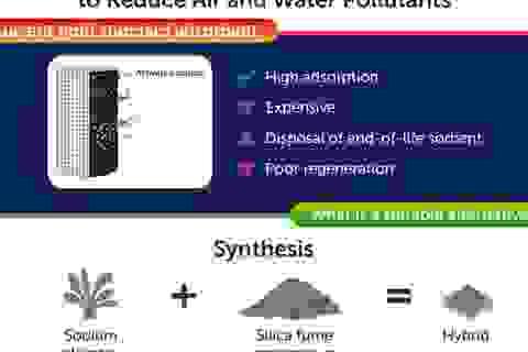 Vật liệu bền vững mới giá rẻ giảm ô nhiễm không khí và ô nhiễm nước