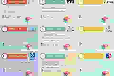 Phỏng vấn trực tiếp Học bổng 50% du học Mỹ đến 88.000 USD tại các trường Top 150