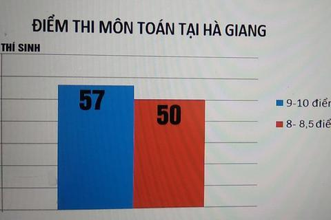 """Hà Giang rà soát khâu coi thi và chấm thi THPT sau nghi vấn """"điểm cao bất thường"""""""