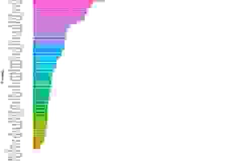 Những con số thú vị về điểm thi của nhiều tỉnh, thành trên cả nước