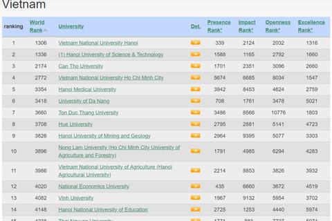 ĐH Quốc gia Hà Nội thăng hạng trở lại trong xếp hạng Webometrics thế giới