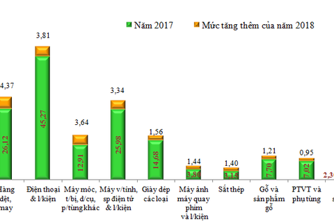 Xuất khẩu điện thoại và linh kiện hơn 1 tỷ USD sau 15 ngày đầu năm 2019
