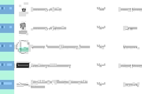 Ngành Vật lý – Thiên văn học của ĐH Quốc gia HN đứng top 500 bảng xếp hạng QS  thế giới