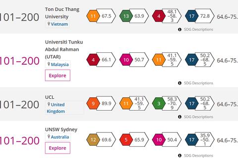 Một trường đại học Việt Nam lọt TOP 101 - 200 đại học có ảnh hưởng nhất toàn cầu