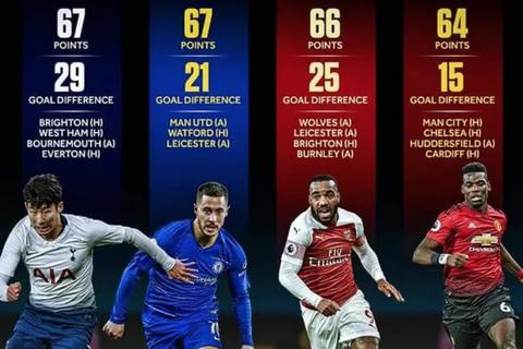 Cuộc đua kỳ lạ ở những vòng đấu cuối Premier League