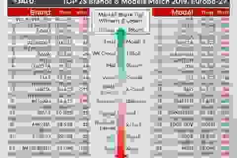 Sức mua xe chạy điện tại châu Âu tăng cao kỷ lục