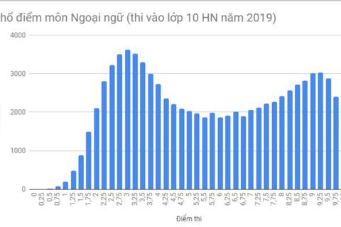 Phổ điểm môn tiếng Anh vào lớp 10 Hà Nội: 37.600 thí sinh đạt điểm dưới trung bình